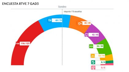 Estado español: el PSOE gana las elecciones y la extrema derecha de Vox avanza nacionalmente
